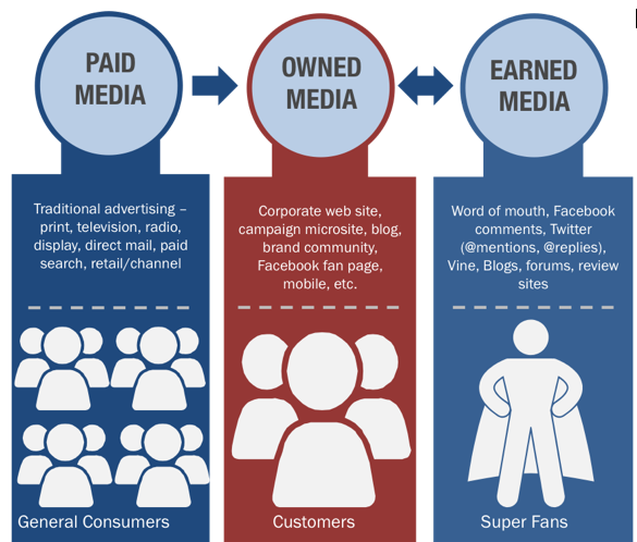 Difference between earned, owned and paid media